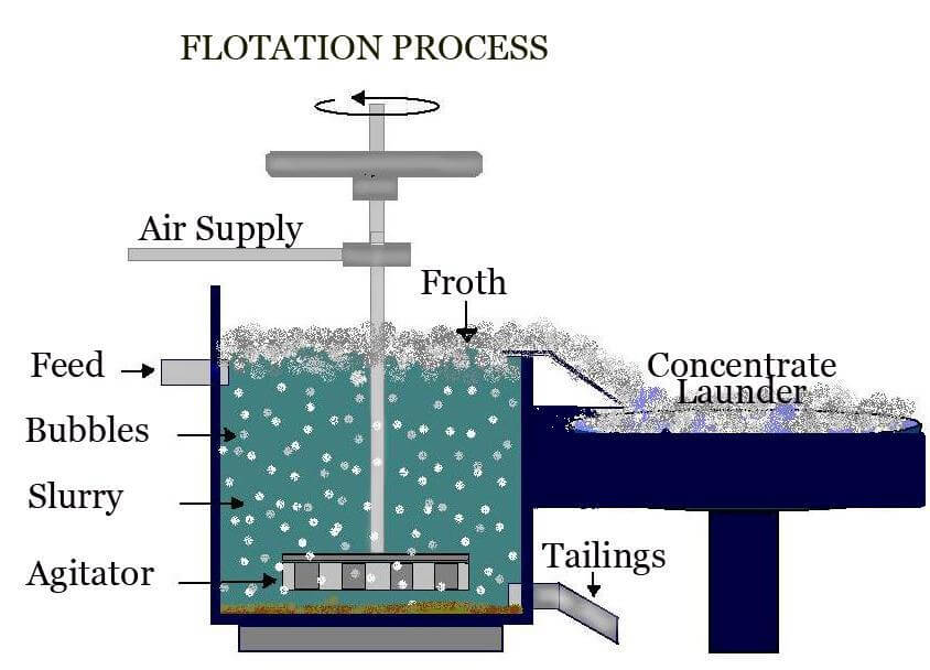 Copper-extraction